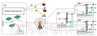 Геоинформационная система ОМП ВЛ и КЛ 6(10)-35 кВ (ГИС ОМП)