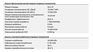 10,3 кВт солнечная сетевая станция в Политехническом колледже г. Караганды 11
