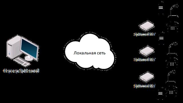 Подключение по локальной сети, сбор данных