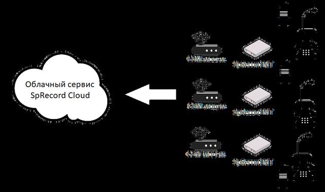 Беспроводное подключение с использование 3G интернета, сбор данных