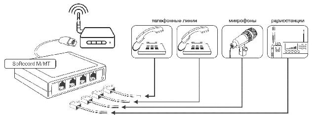 Подключение устройств к системе SpRecord M8