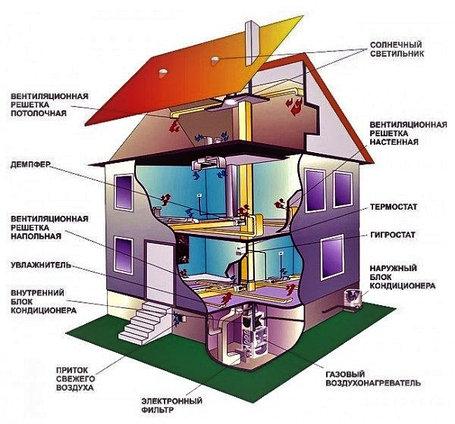 Системы отопления, вентиляции и кондиционирования (ОВиК), фото 2