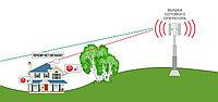 Усилитель сигнала сотовой связи 2G, 3G, 4G для интернета на даче, в доме, квартире офисе - что это? Зачем нужны эти приборы и как они работают?