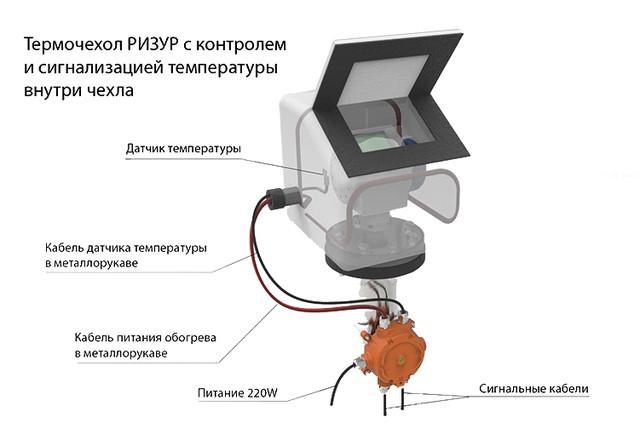 Взрывозащищенный терморегулятор типа РИЗУР-ТБ-F