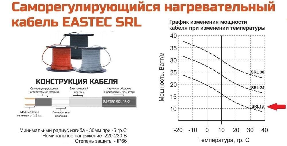 Саморегулирующийся нагревательный кабель EASTEC SRL 16-2 (Мощность 16 Вт/м, без оплетки) - фото 5