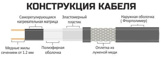 Саморегулирующийся нагревательный кабель EASTEC SRL 16-2 CR (Мощность 16 Вт/м, экранированный) - фото 6