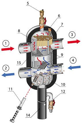 Многофункциональная Гидравлические стрелки meibes MeiFlow L BG 1150 KW (HZW 150\6), фото 2