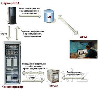 Система сбора и длительного хранения релейной информации - Релейная SCADA