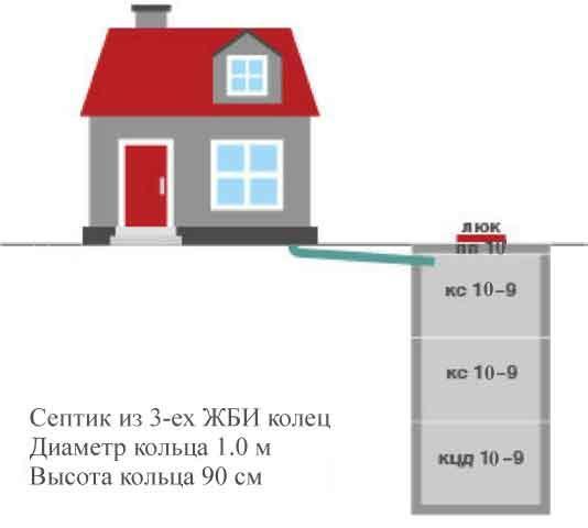 Септик из ЖБИ колец 10-9