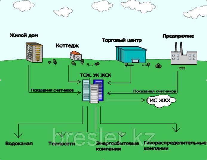 Система учета ресурсов