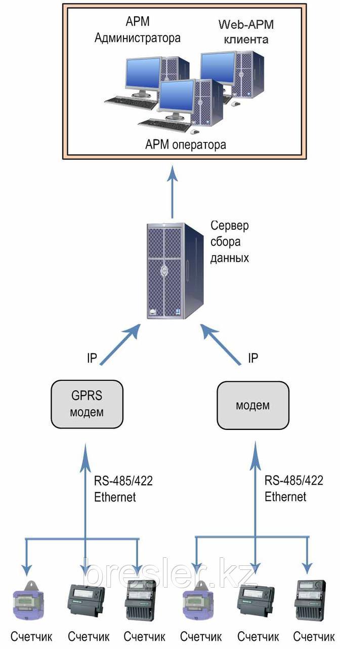 Автоматизированная информационно-измерительная система коммерческого учета энергоресурсов (АИИС КУЭР) «АТЛАС»