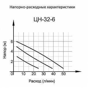 Циркуляционный насос ВИХРЬ ЦН-32-6, фото 2