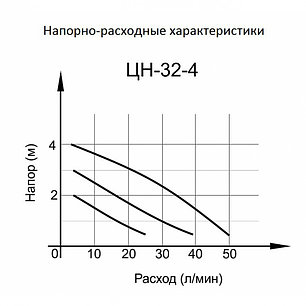 Циркуляционный насос ВИХРЬ ЦН-32-4, фото 2