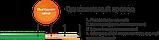 Одножильный нагревательный мат 0,5м² МНО-0,5-80Вт, фото 2