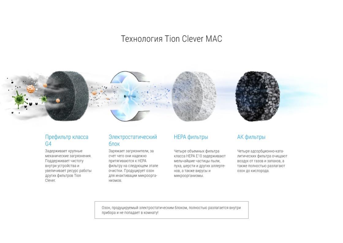 Очиститель воздуха Tion Clever MAC А100 - фото 5