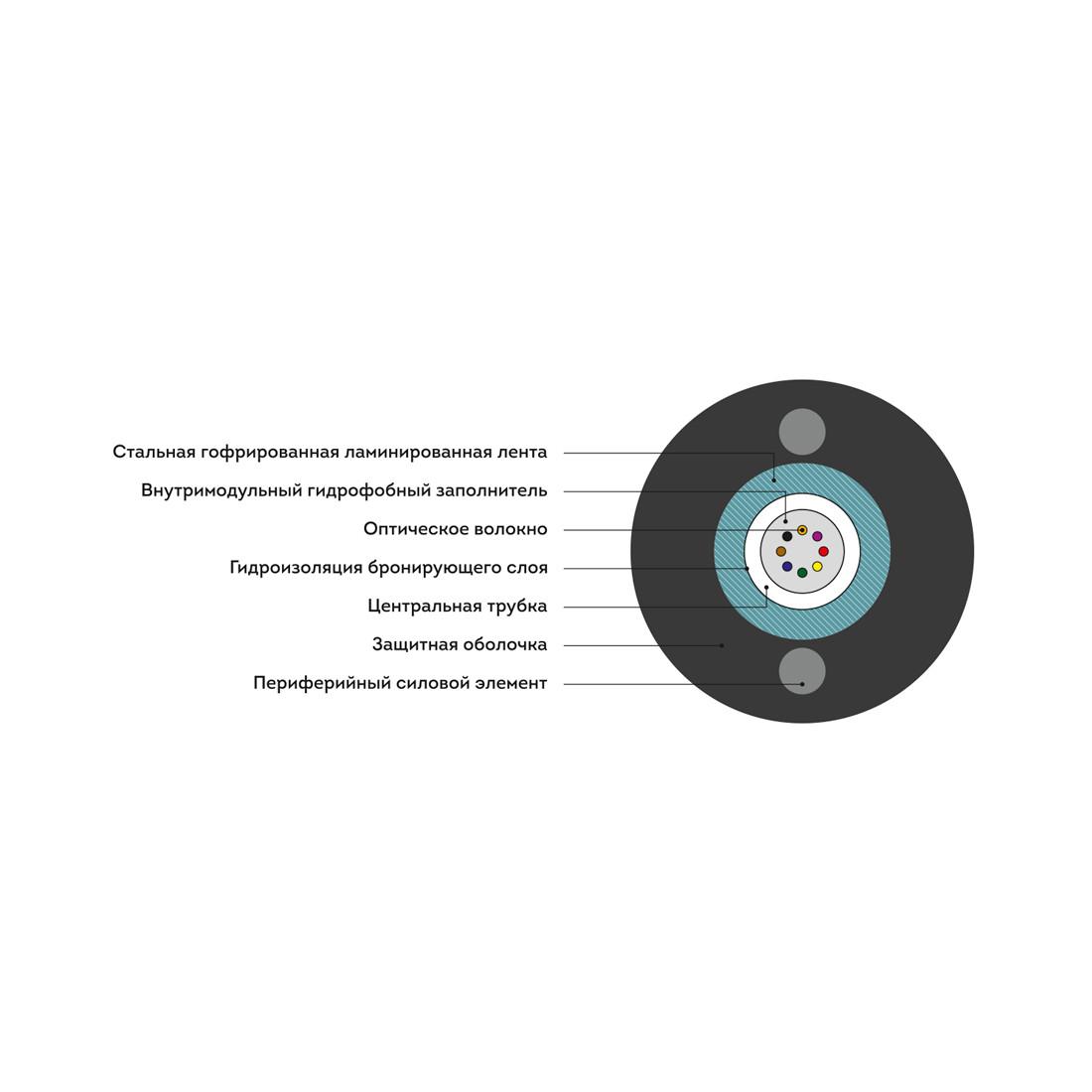 Кабель оптоволоконный ИКСЛ-Т-А8-2,7 кН