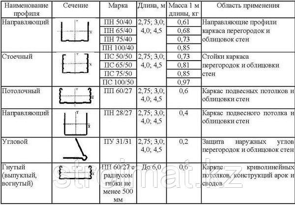 Профили для Гипсокартона (ГКЛ) толщина 0,6 мм