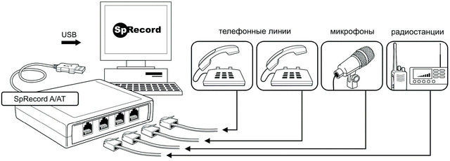 Системы записи телефонных разговоров купить в Алматы Астане Павлодаре Казахстане