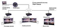 Системы Digital Signage