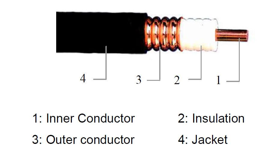 Радиочастотный коаксиальный кабель Feeder 1/2''  для репитера сотового сигнала