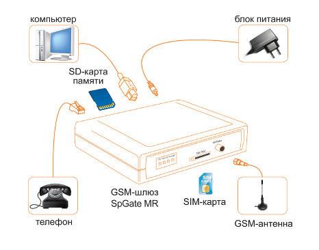 Аналоговый GSM шлюз SpGate MR купить в Алматы Астане Казахстане Павлодаре