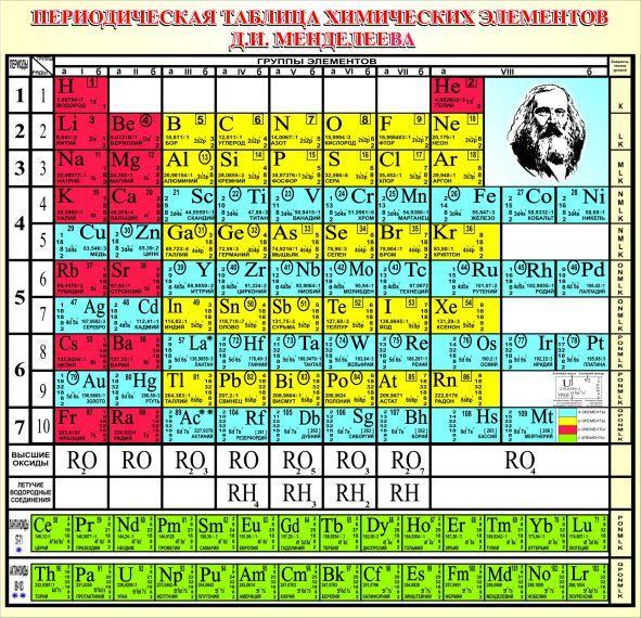 Стенды для кабинета химии в школе