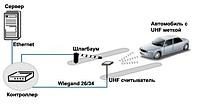 Система управления парковкой и парковочным пространством UHF RFID