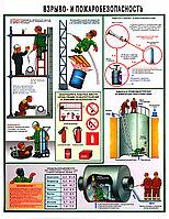 Плакат Взрыво- и пожаробезопасность