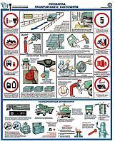 Плакат Проверка технического состояния