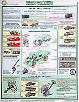 Плакат Тормозные системы. Рулевое управление А2, Фотобумага