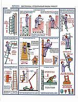 Плакат Лестницы. Отдельные виды работ