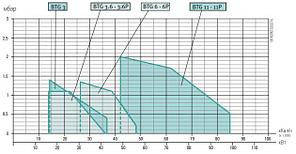 Газовая горелка Baltur BTG 6 (30-56 кВт), фото 3