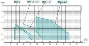 Газовая горелка Baltur BTG 11 (48-99 кВт), фото 3