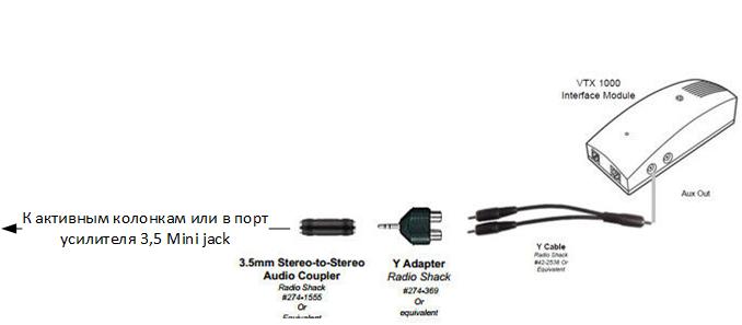 Кабель Polycom Cable ― External Speaker Integration Kit for SoundStation VTX 1000 and SoundStation IP 7000