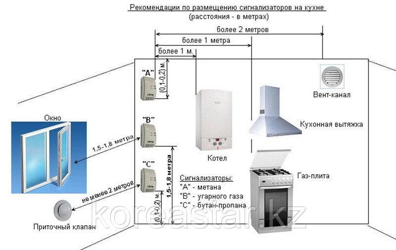 Газовый сигнализатор 20 - фото 2