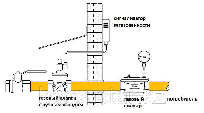 Газовый сигнализатор 20 - фото 3
