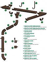 Водосточная система круглого сечения Stynergy Коричневый