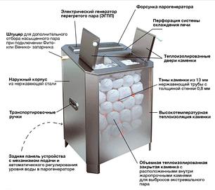 Электрическая паротермальная печь «ПАРиЖАР»