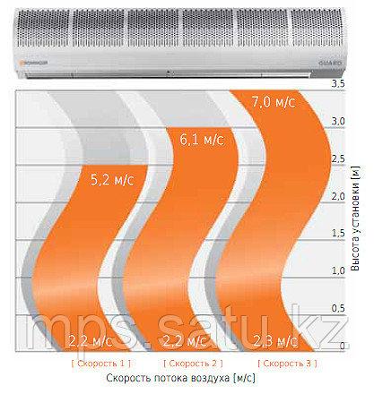 Тепловая завеса Sonniger GUARD 100W - фото 2