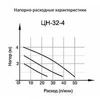 Циркуляционный насос ВИХРЬ ЦН-32-4