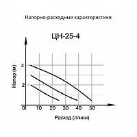 Циркуляционный насос ВИХРЬ ЦН-25-4