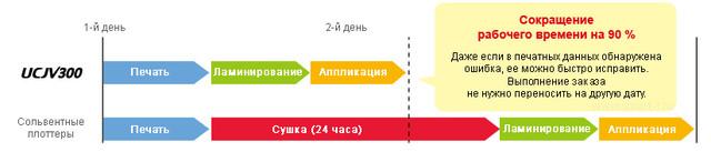 Быстрый переход к финишным операциям благодаря особенностям УФ-чернил