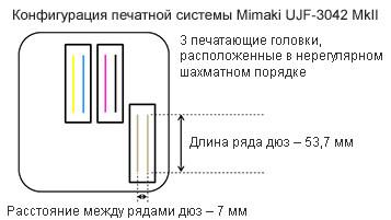 Конфигурация печатной системы
