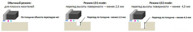Для обеспечения высокой стабильности печати дополнительно можно установить опциональный антистатический ионизатор OPT-J0414