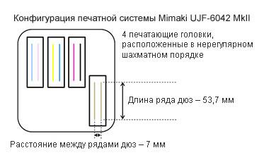 Mimaki UJF-6042 MkII: скорость печати почти на 20 % выше, чем у модели UJF-6042