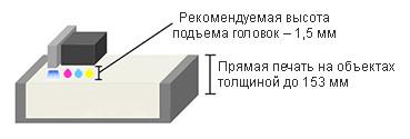 Mimaki UJF-6042 MkII: печать на материалах толщиной до 153 мм