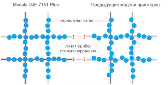 Области применения УФ-принтера Mimaki UJF-7151 Plus