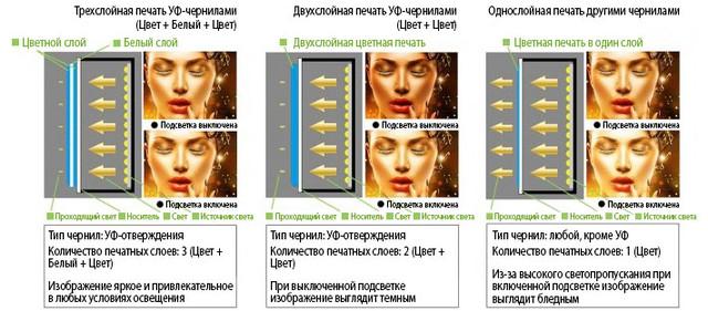 Mimaki UJV55-320: преимущества трехслойной печати в световой вывеске
