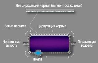 Mimaki UJV55-320: система рециркуляции белых чернил Mimaki Circulation Technology (MCT)