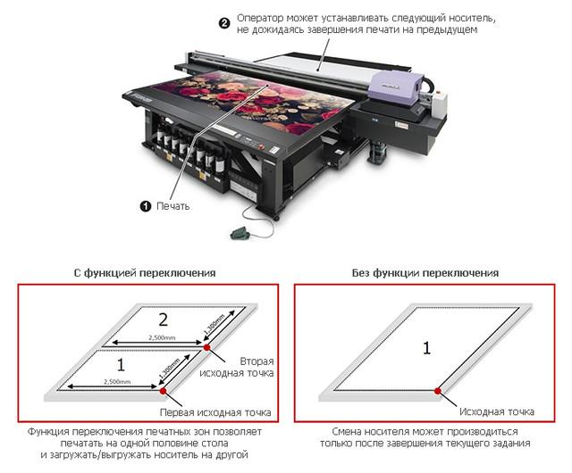 Ключевые особенности УФ-принтера Mimaki JFX200-2531